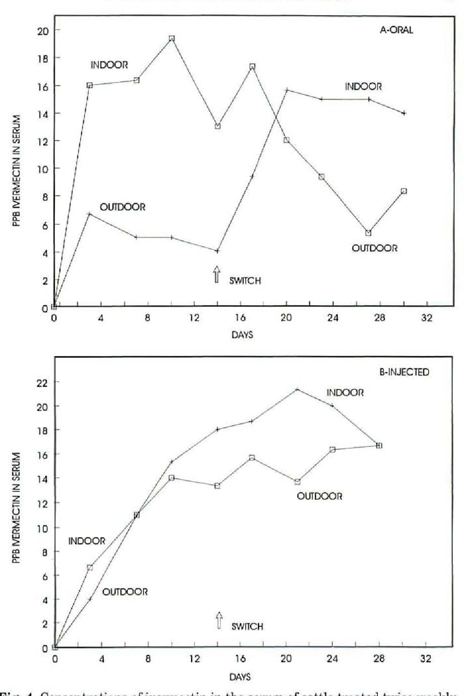 Figure 4 from Concentrations of Ivermectin in Bovine Serum as a