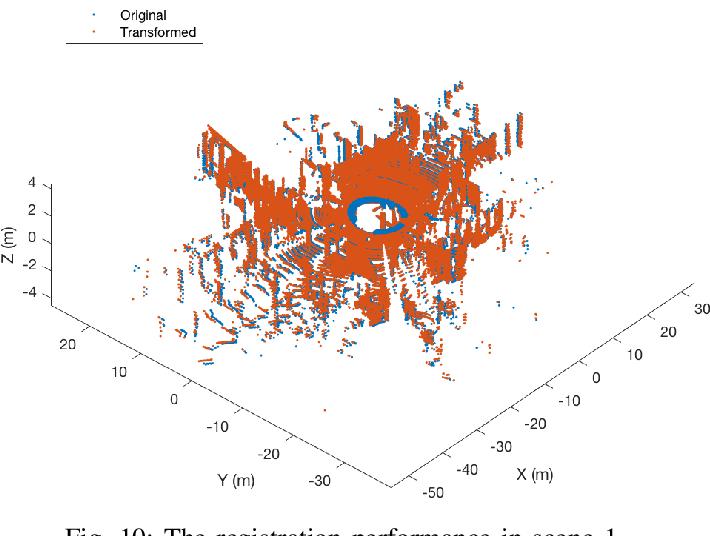 Figure 2 for Fast Rigid 3D Registration Solution: A Simple Method Free of SVD and Eigen-Decomposition