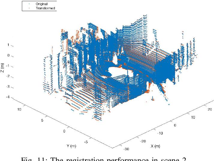 Figure 3 for Fast Rigid 3D Registration Solution: A Simple Method Free of SVD and Eigen-Decomposition
