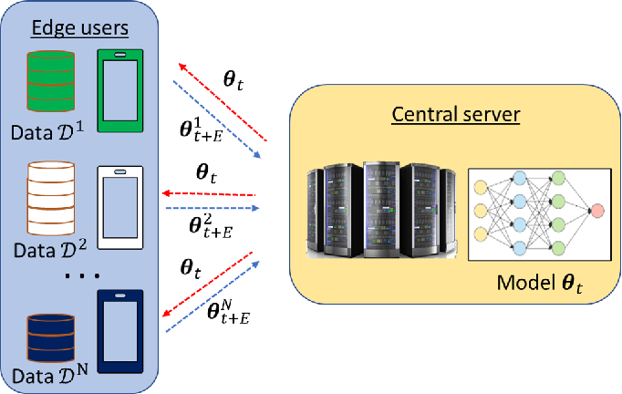 Figure 1 for Federated Learning: A Signal Processing Perspective