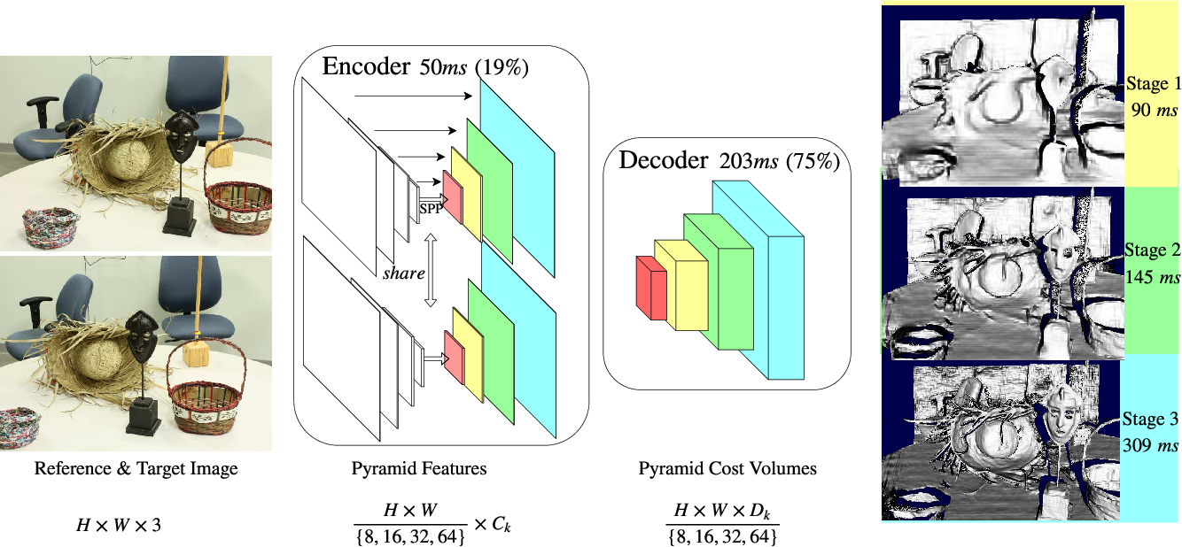 Figure 2 for Hierarchical Deep Stereo Matching on High-resolution Images