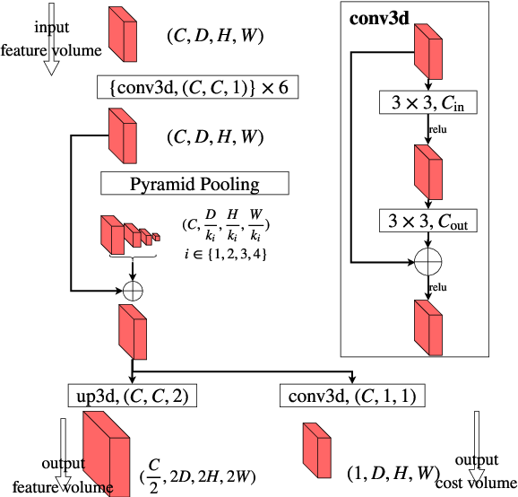 Figure 4 for Hierarchical Deep Stereo Matching on High-resolution Images