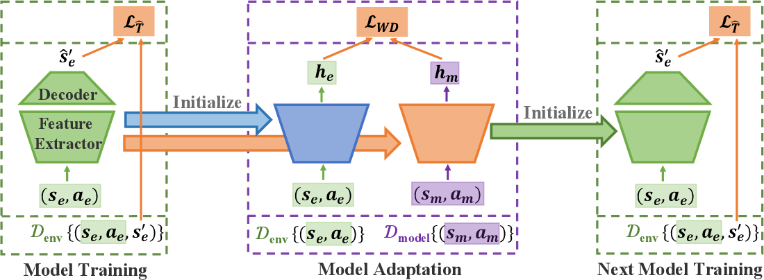 Figure 1 for Model-based Policy Optimization with Unsupervised Model Adaptation