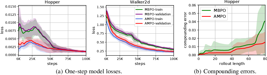 Figure 4 for Model-based Policy Optimization with Unsupervised Model Adaptation