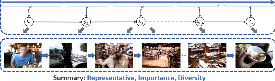 Figure 1 for How Local is the Local Diversity? Reinforcing Sequential Determinantal Point Processes with Dynamic Ground Sets for Supervised Video Summarization