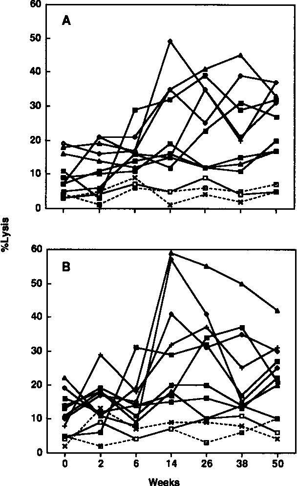 Figure 1 From Enhancement Of Human Immunodeficiency Virus Hiv