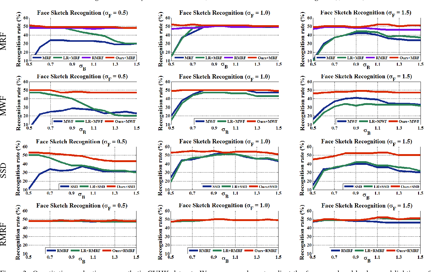 Figure 4 for Fast Preprocessing for Robust Face Sketch Synthesis