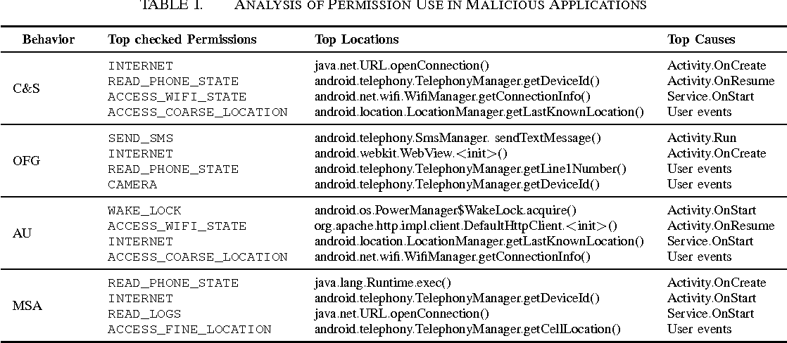 Permlyzer: Analyzing permission usage in Android applications