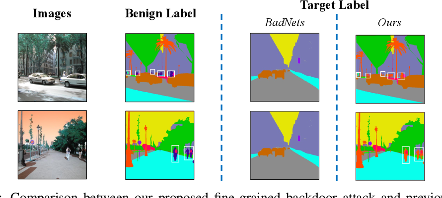 Figure 1 for Hidden Backdoor Attack against Semantic Segmentation Models