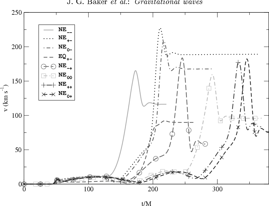 Figure 4 from 3 0 A ug 2 00 7 Gravitational waves from