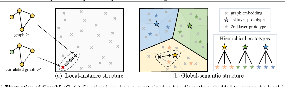 Figure 1 for Self-supervised Graph-level Representation Learning with Local and Global Structure