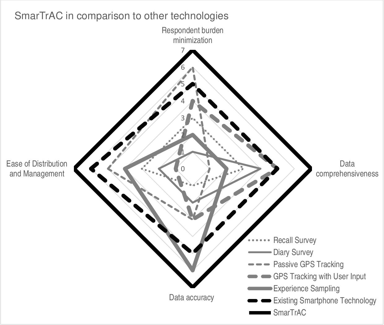 PDF] SmarTrAC: A Smartphone Solution for Context-Aware