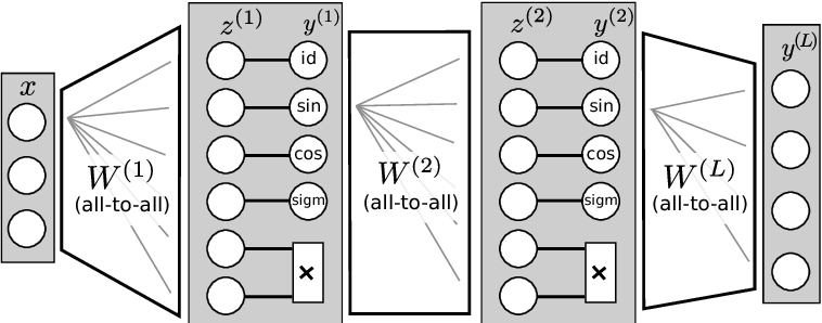 Figure 1 for Extrapolation and learning equations