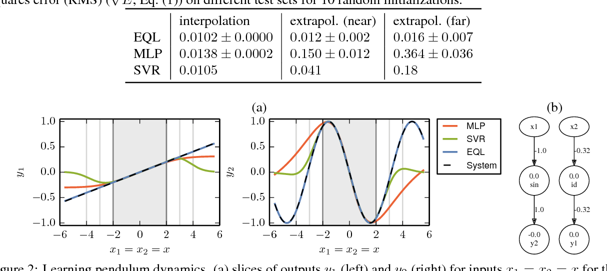 Figure 2 for Extrapolation and learning equations
