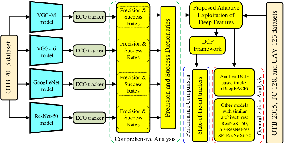 Figure 1 for Adaptive Exploitation of Pre-trained Deep Convolutional Neural Networks for Robust Visual Tracking