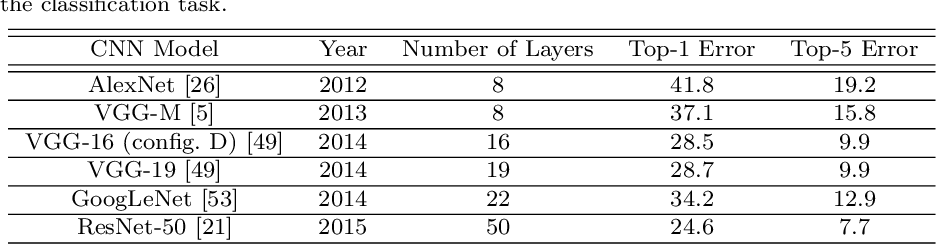 Figure 2 for Adaptive Exploitation of Pre-trained Deep Convolutional Neural Networks for Robust Visual Tracking