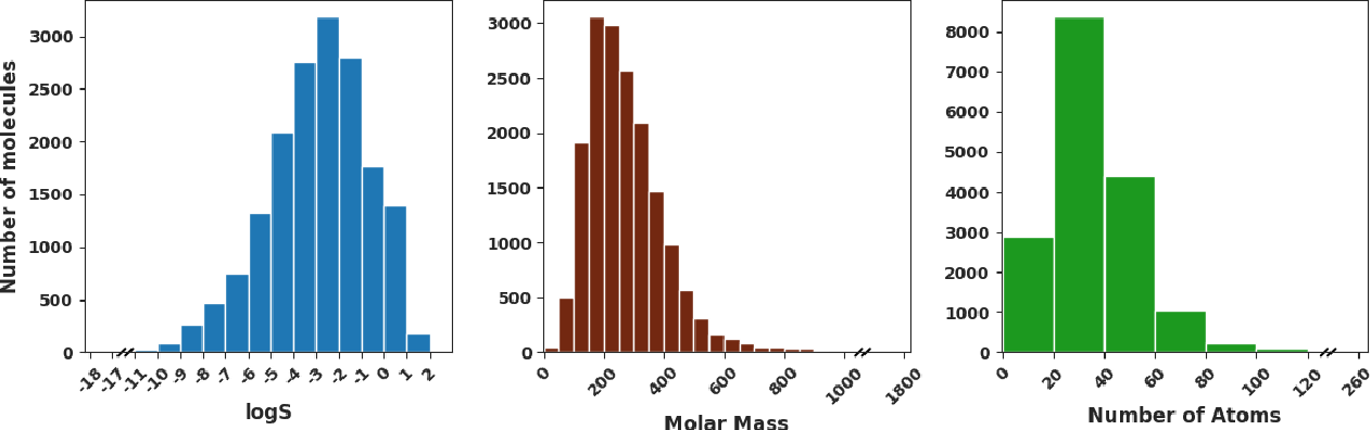 Figure 1 for Predicting Aqueous Solubility of Organic Molecules Using Deep Learning Models with Varied Molecular Representations