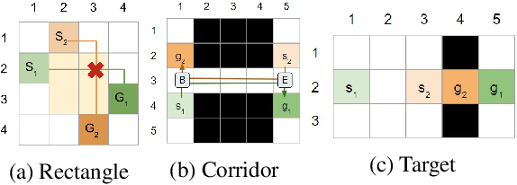 Figure 1 for Symmetry Breaking for k-Robust Multi-Agent Path Finding