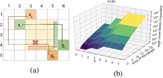 Figure 2 for Symmetry Breaking for k-Robust Multi-Agent Path Finding