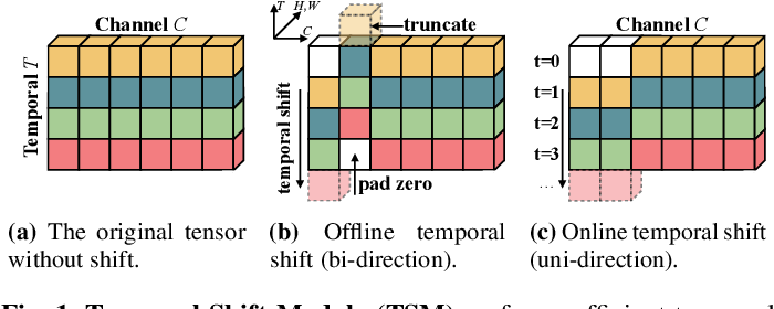 Figure 1 for TSM: Temporal Shift Module for Efficient and Scalable Video Understanding on Edge Device