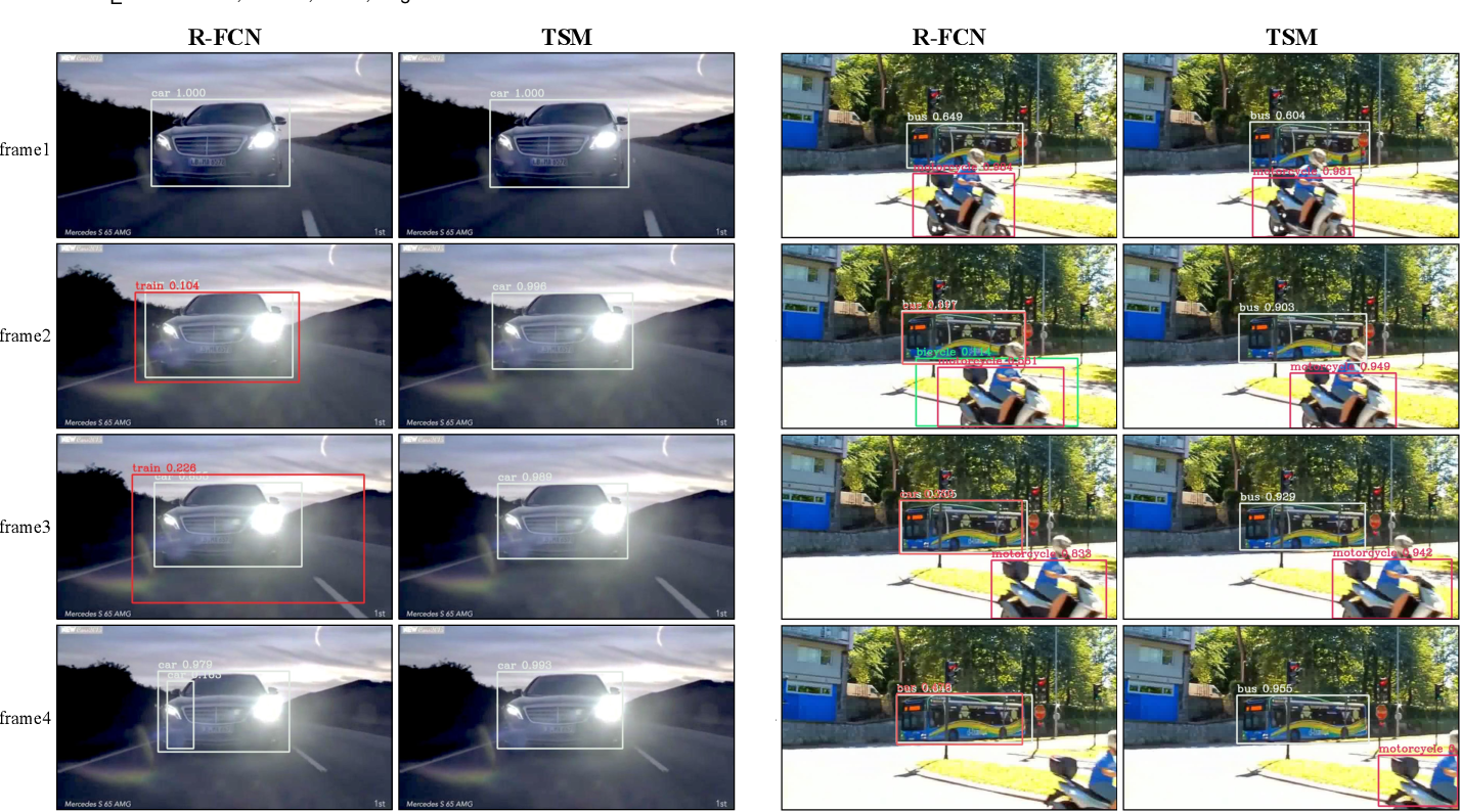 Figure 3 for TSM: Temporal Shift Module for Efficient and Scalable Video Understanding on Edge Device