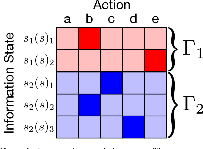 Figure 1 for Solving Common-Payoff Games with Approximate Policy Iteration