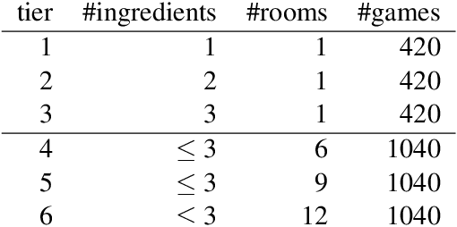 Figure 2 for Learn How to Cook a New Recipe in a New House: Using Map Familiarization, Curriculum Learning, and Common Sense to Learn Families of Text-Based Adventure Games