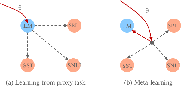 Figure 1 for Pre-training Text Representations as Meta Learning