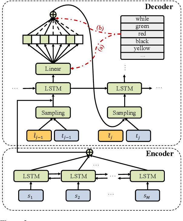 Figure 3 for Alleviate Exposure Bias in Sequence Prediction \\ with Recurrent Neural Networks