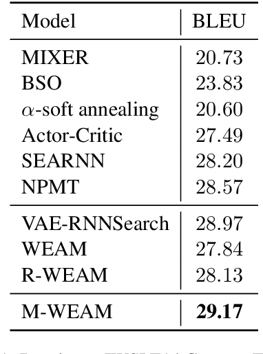 Figure 2 for Alleviate Exposure Bias in Sequence Prediction \\ with Recurrent Neural Networks