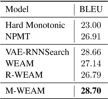 Figure 4 for Alleviate Exposure Bias in Sequence Prediction \\ with Recurrent Neural Networks