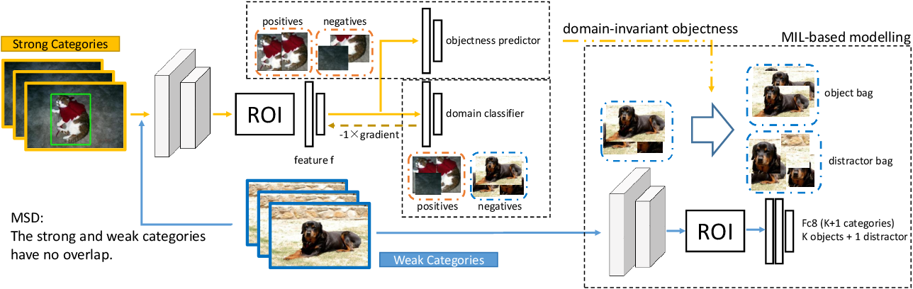Figure 3 for Mixed Supervised Object Detection with Robust Objectness Transfer
