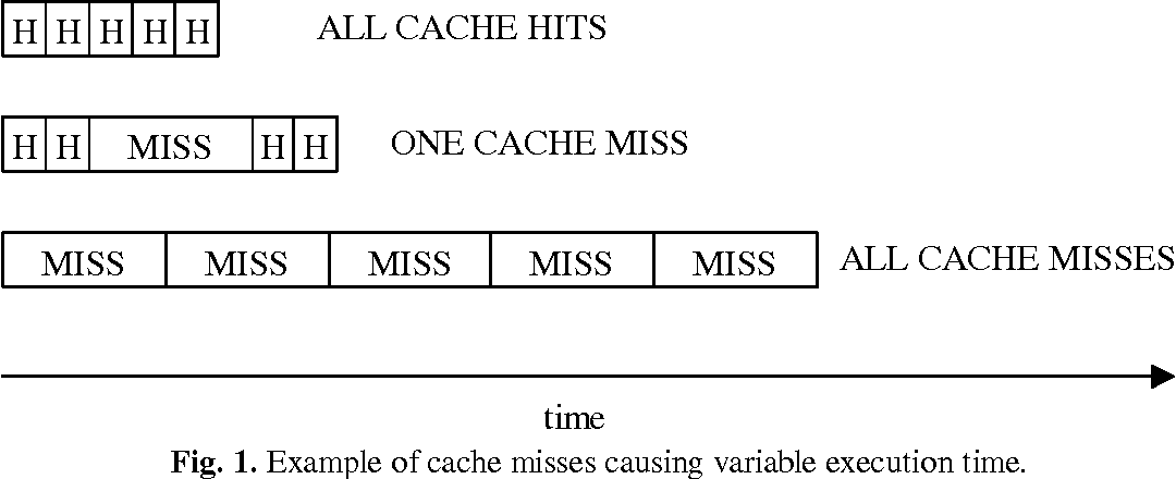 Fig. 1. Example of cache misses causing variable execution time.