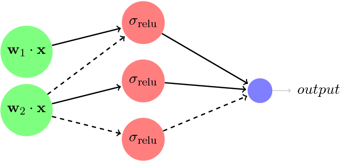 Figure 1 for Reliably Learning the ReLU in Polynomial Time