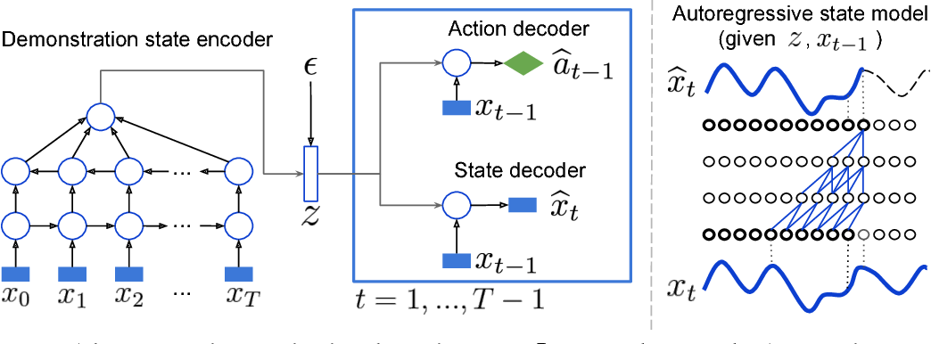 Figure 1 for Robust Imitation of Diverse Behaviors