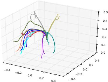 Figure 2 for Robust Imitation of Diverse Behaviors
