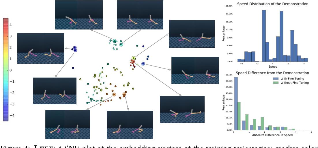 Figure 4 for Robust Imitation of Diverse Behaviors