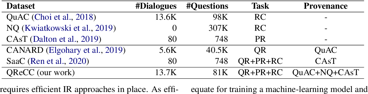 Figure 2 for Open-Domain Question Answering Goes Conversational via Question Rewriting