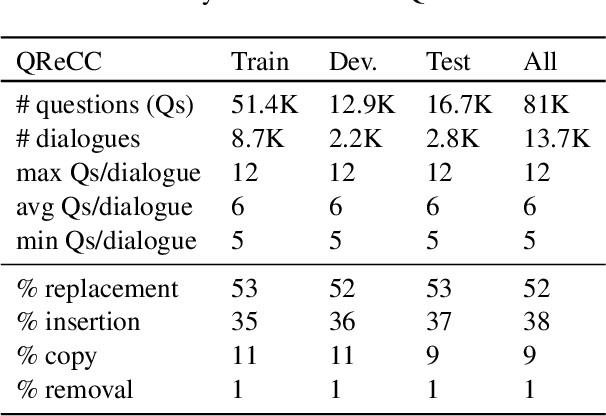 Figure 4 for Open-Domain Question Answering Goes Conversational via Question Rewriting