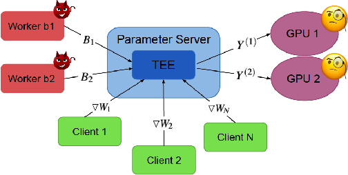 Figure 1 for Byzantine-Robust and Privacy-Preserving Framework for FedML