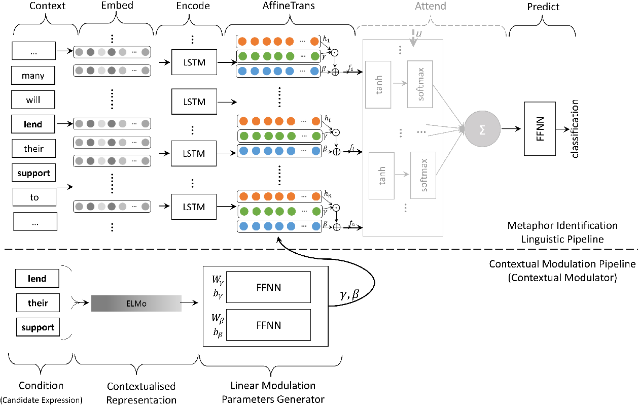 Figure 1 for Contextual Modulation for Relation-Level Metaphor Identification