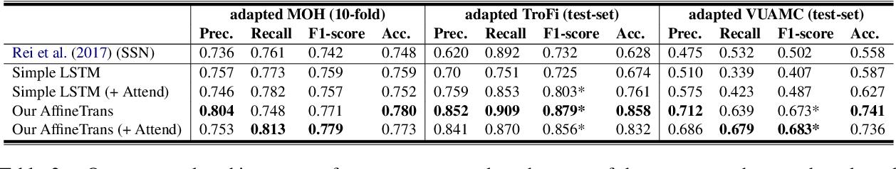 Figure 3 for Contextual Modulation for Relation-Level Metaphor Identification