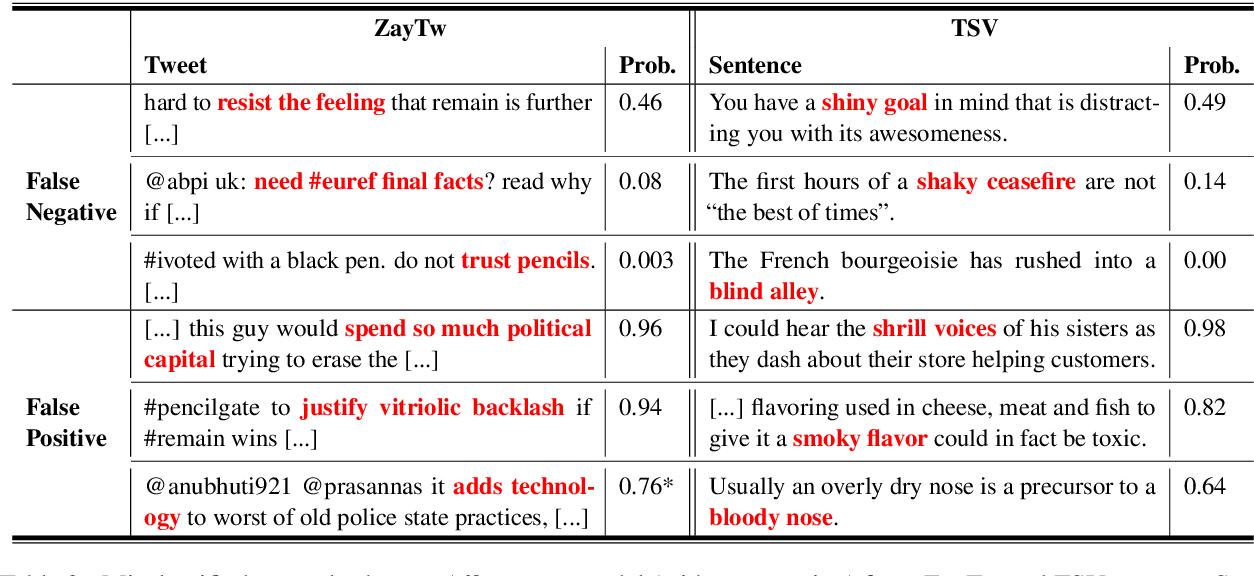 Figure 4 for Contextual Modulation for Relation-Level Metaphor Identification