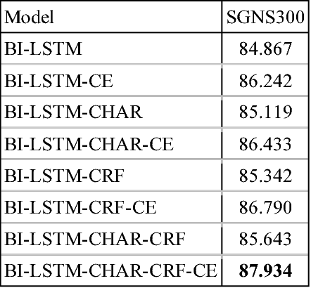 Figure 2 for Exploring the importance of context and embeddings in neural NER models for task-oriented dialogue systems