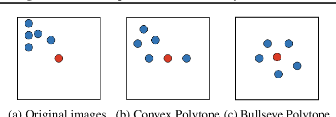 Figure 1 for Bullseye Polytope: A Scalable Clean-Label Poisoning Attack with Improved Transferability