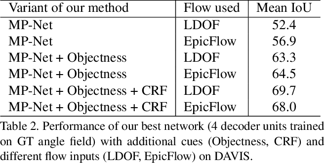Figure 4 for Learning Motion Patterns in Videos