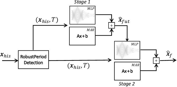 Figure 1 for Two-Stage Framework for Seasonal Time Series Forecasting