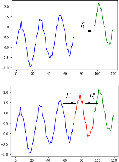 Figure 3 for Two-Stage Framework for Seasonal Time Series Forecasting