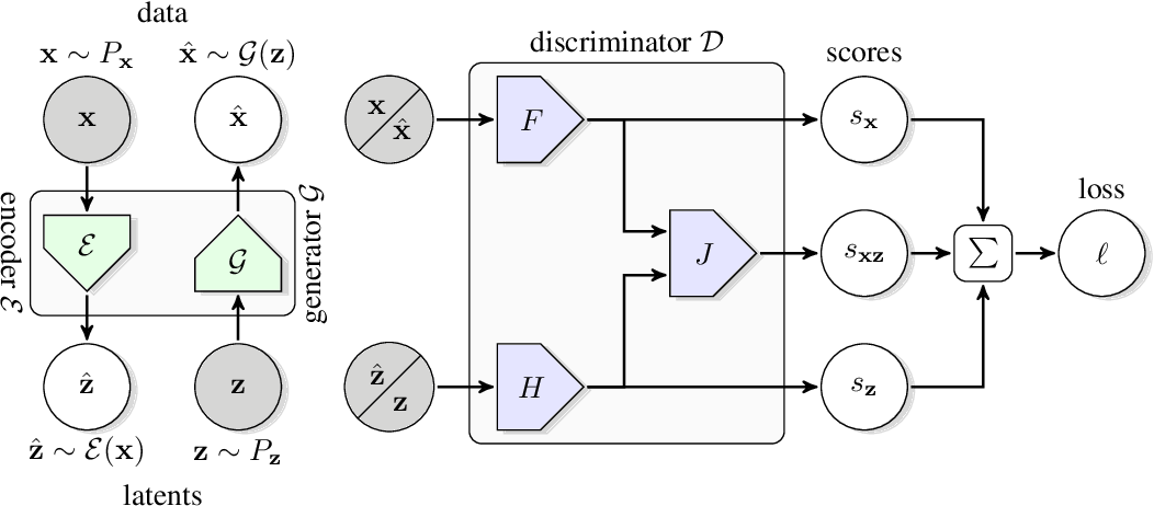 Figure 1 for Large Scale Adversarial Representation Learning