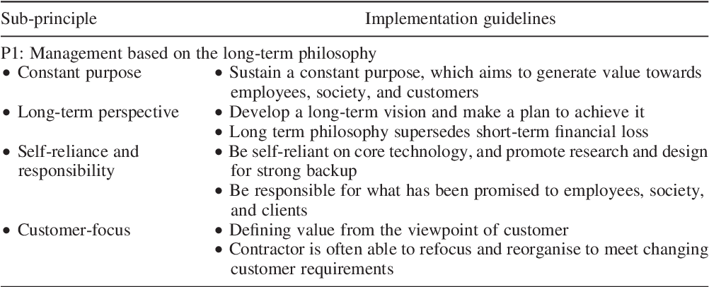 PDF] The Toyota Way model: An alternative framework for lean